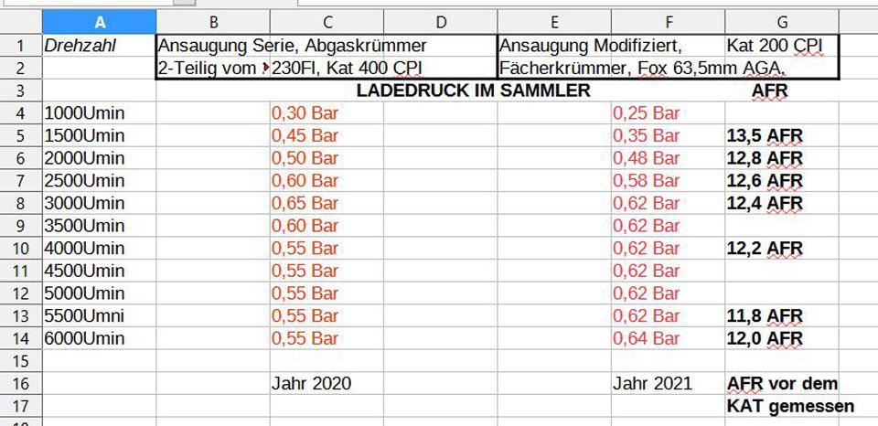 Ladedruck und AFR..JPG