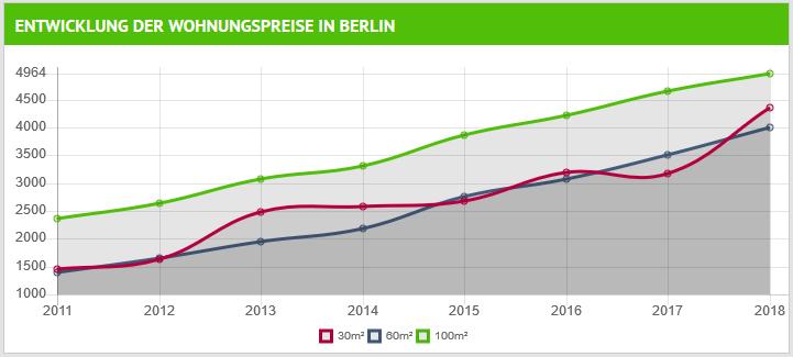 wohnungspreise_berlin_2011-2018.png