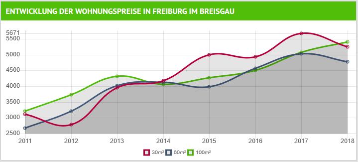 wohnungspreise_freiburg_2011-2018.png