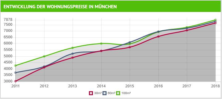 wohnungspreise_muenchen_2011-2018.png